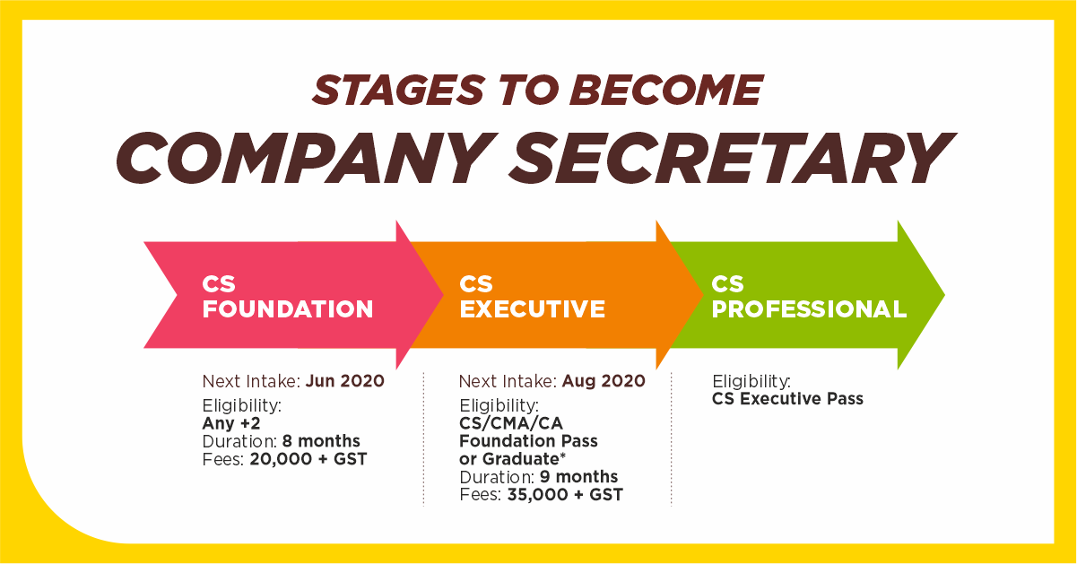 Stages to become Company Secretary